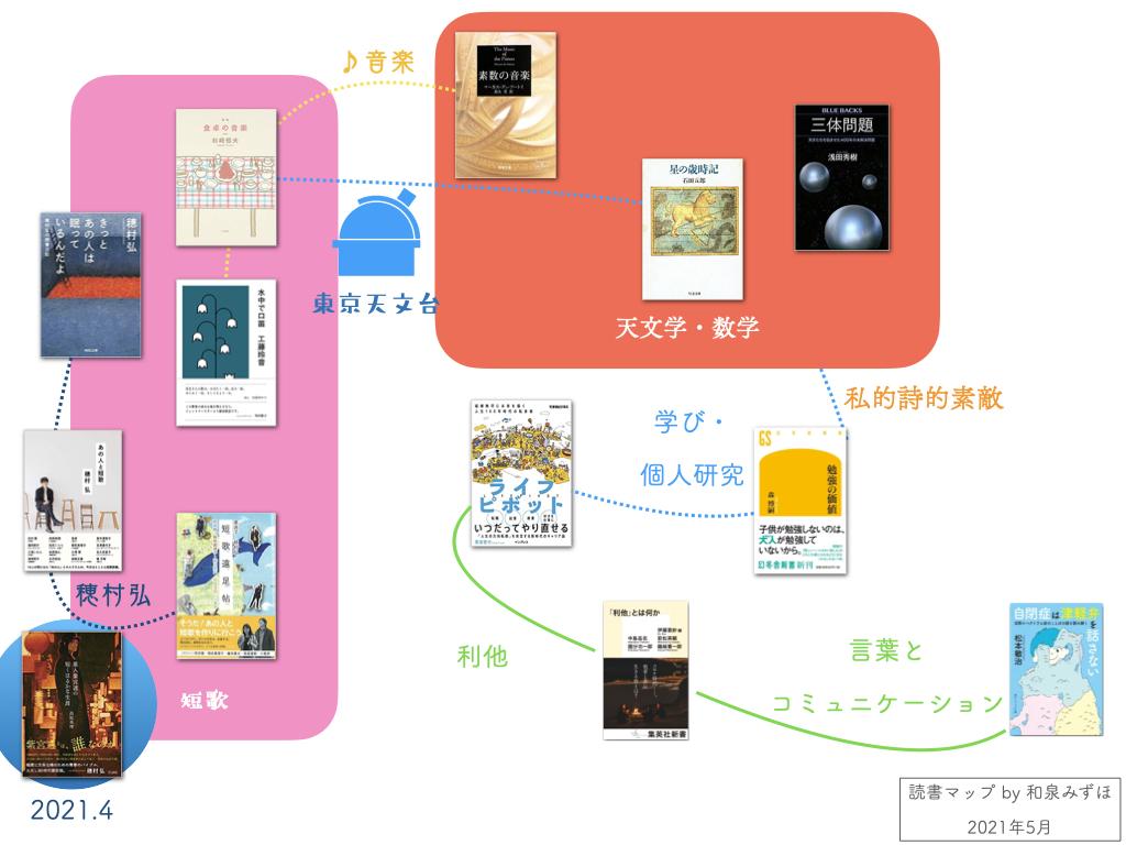 読書マップ2021年5月